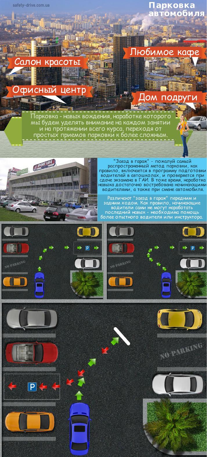 Схема парковки автомобиля для начинающих